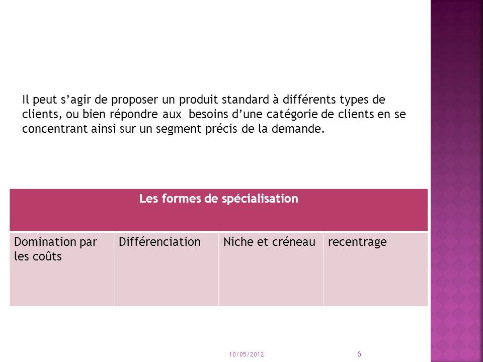Les formes de spécialisation Domination par les coûts DifférenciationNiche et créneaurecentrage 10/05/2012 6 Il peut sagir de proposer un produit standard à différents types de clients, ou bien répondre aux besoins dune catégorie de clients en se concentrant ainsi sur un segment précis de la demande.