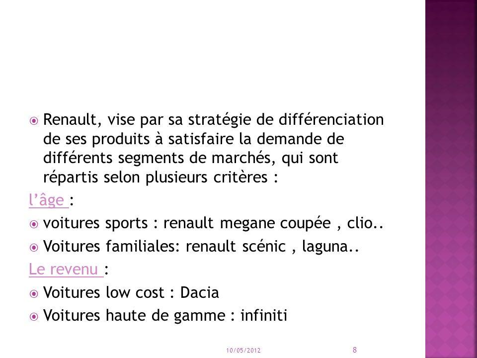 Renault, vise par sa stratégie de différenciation de ses produits à satisfaire la demande de différents segments de marchés, qui sont répartis selon plusieurs critères : lâge : voitures sports : renault megane coupée, clio..
