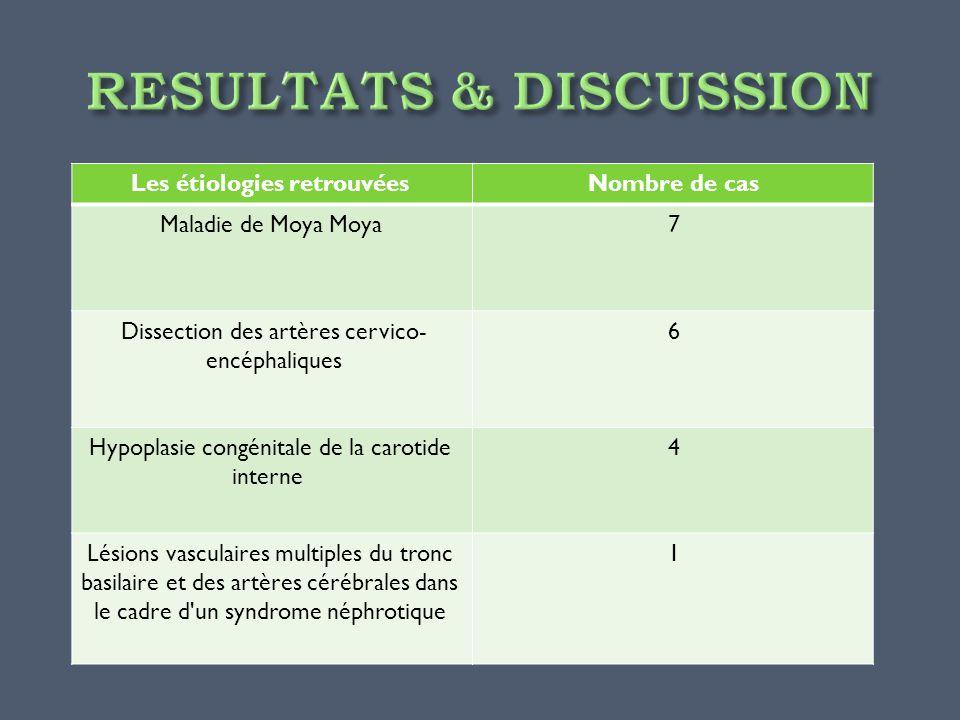 Nombre de casLes étiologies retrouvées 7Maladie de Moya Moya 6Dissection des artères cervico- encéphaliques 4Hypoplasie congénitale de la carotide int