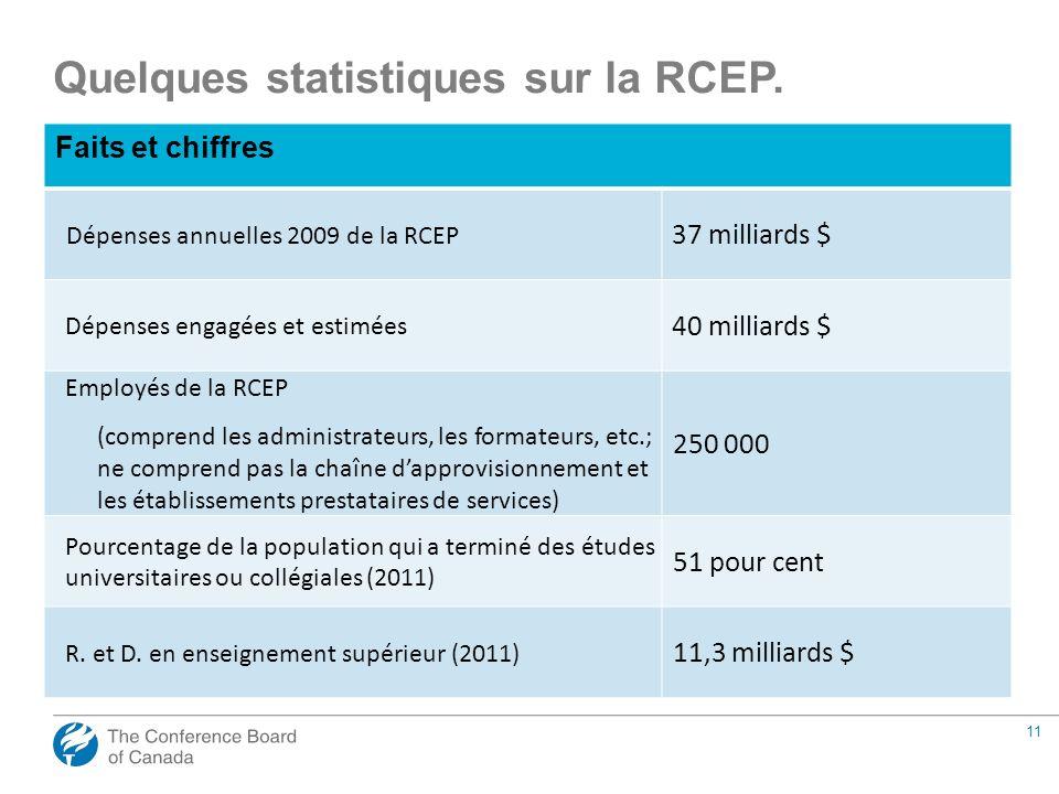 11 Quelques statistiques sur la RCEP. Faits et chiffres Dépenses annuelles 2009 de la RCEP 37 milliards $ Dépenses engagées et estimées 40 milliards $