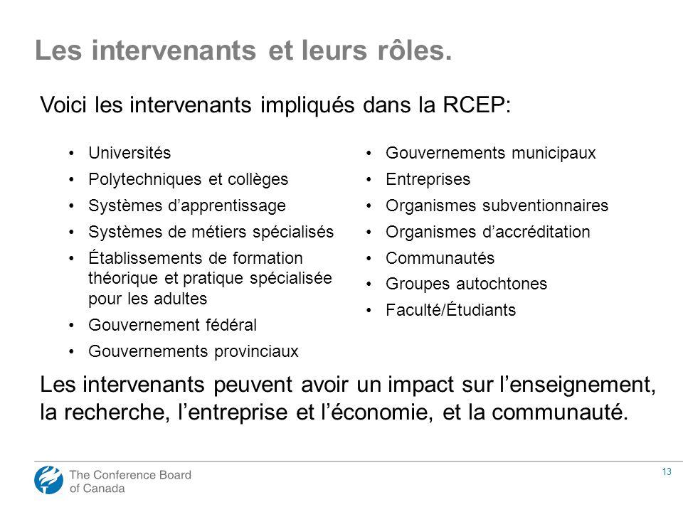 13 Les intervenants et leurs rôles. Voici les intervenants impliqués dans la RCEP: Universités Polytechniques et collèges Systèmes dapprentissage Syst