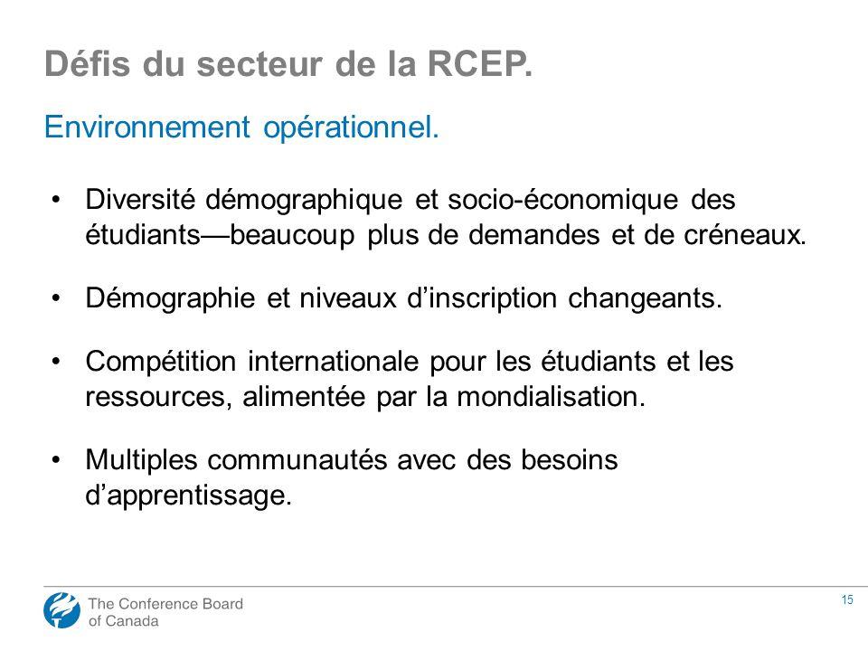 15 Environnement opérationnel. Diversité démographique et socio-économique des étudiantsbeaucoup plus de demandes et de créneaux. Démographie et nivea