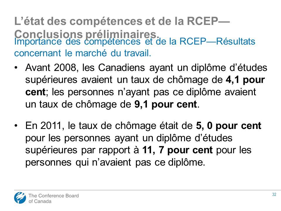 32 Importance des compétences et de la RCEPRésultats concernant le marché du travail. Avant 2008, les Canadiens ayant un diplôme détudes supérieures a