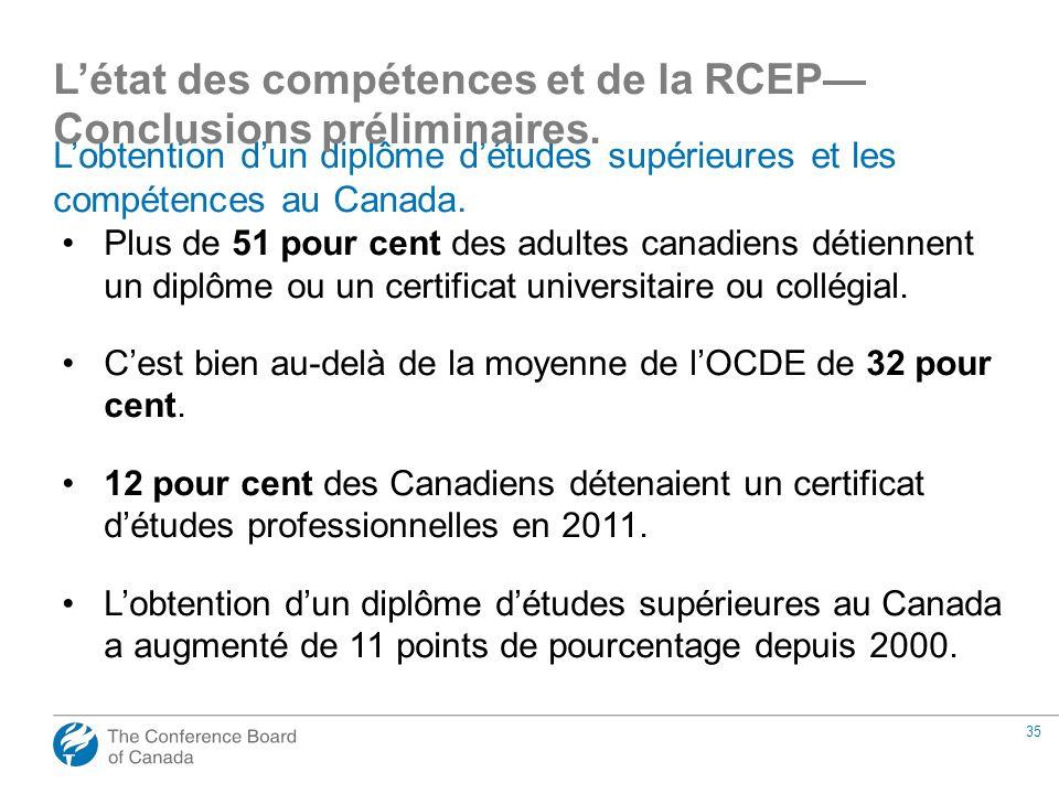 35 Lobtention dun diplôme détudes supérieures et les compétences au Canada. Plus de 51 pour cent des adultes canadiens détiennent un diplôme ou un cer