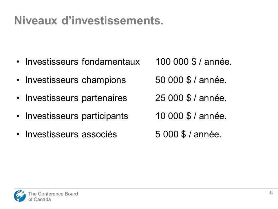 45 Investisseurs fondamentaux100 000 $ / année. Investisseurs champions50 000 $ / année. Investisseurs partenaires25 000 $ / année. Investisseurs part