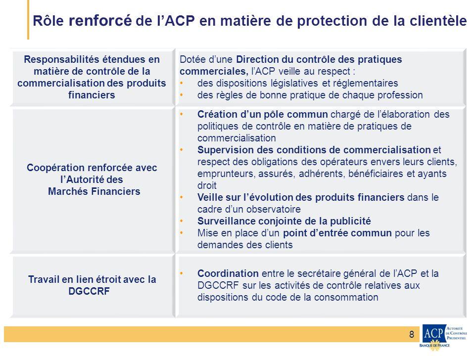 Banque de France – Secrétariat général de la Commission bancaire Banque de France – Autorité de Contrôle Prudentiel Rôle renforcé de lACP en matière d