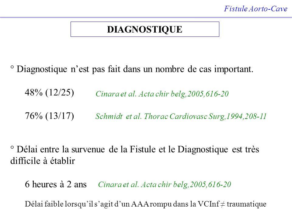 DIAGNOSTIQUE Fistule Aorto-Cave ° Délai entre la survenue de la Fistule et le Diagnostique est très difficile à établir 6 heures à 2 ans ° Diagnostiqu