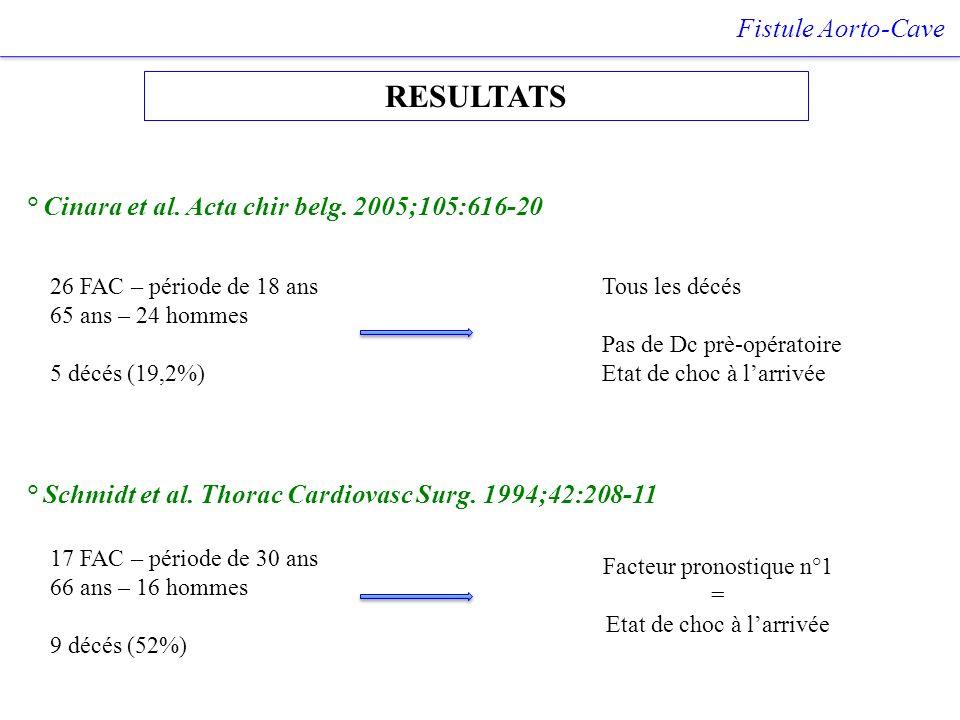 RESULTATS Fistule Aorto-Cave ° Cinara et al. Acta chir belg. 2005;105:616-20 26 FAC – période de 18 ans 65 ans – 24 hommes 5 décés (19,2%) Tous les dé