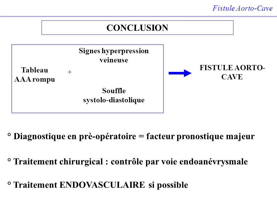 CONCLUSION Fistule Aorto-Cave ° Diagnostique en prè-opératoire = facteur pronostique majeur ° Traitement ENDOVASCULAIRE si possible Tableau AAA rompu