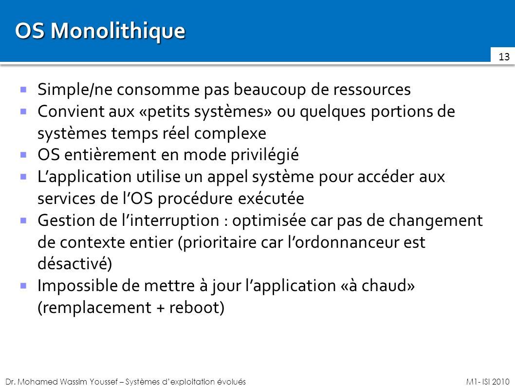 Dr. Mohamed Wassim Youssef – Systèmes dexploitation évoluésM1- ISI 2010 OS Monolithique Simple/ne consomme pas beaucoup de ressources Convient aux «pe