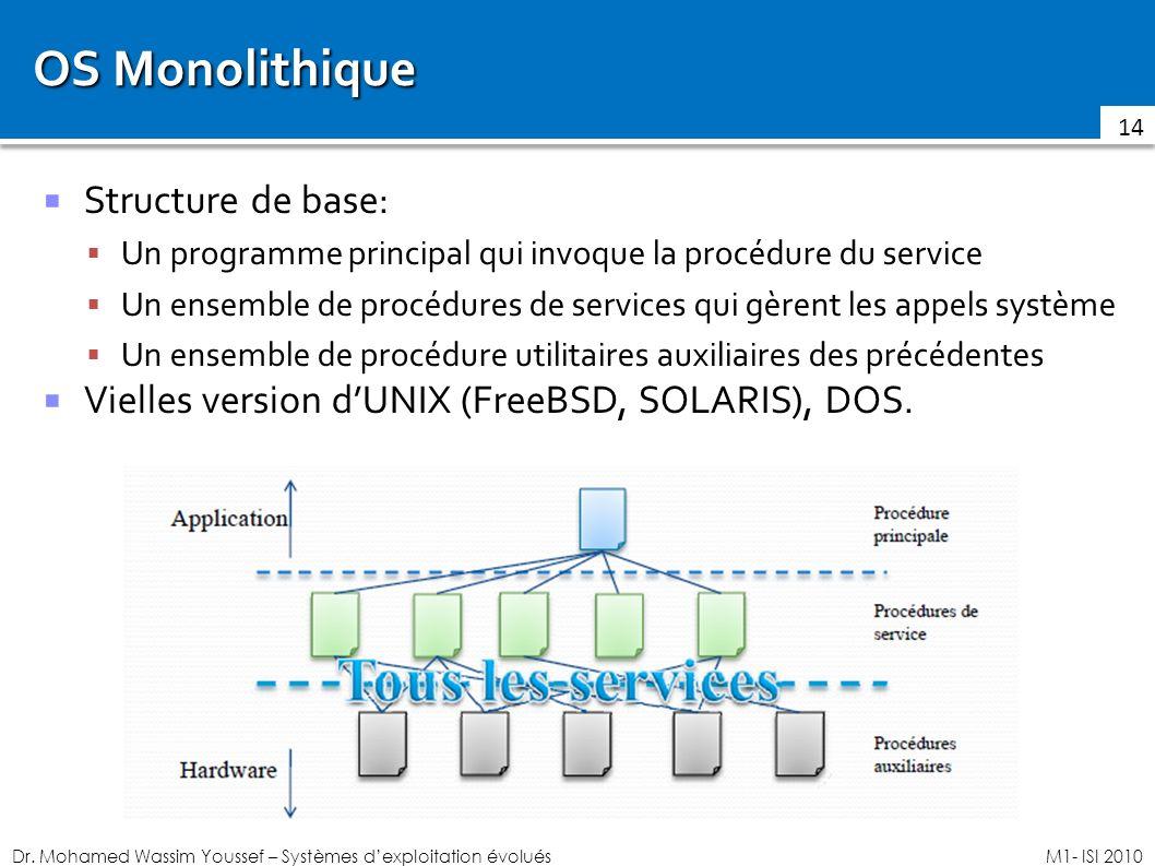 Dr. Mohamed Wassim Youssef – Systèmes dexploitation évoluésM1- ISI 2010 OS Monolithique Structure de base: Un programme principal qui invoque la procé