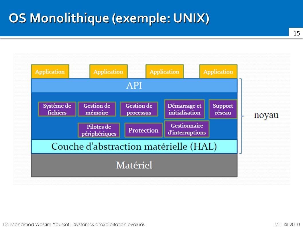 Dr. Mohamed Wassim Youssef – Systèmes dexploitation évoluésM1- ISI 2010 OS Monolithique (exemple: UNIX) 15