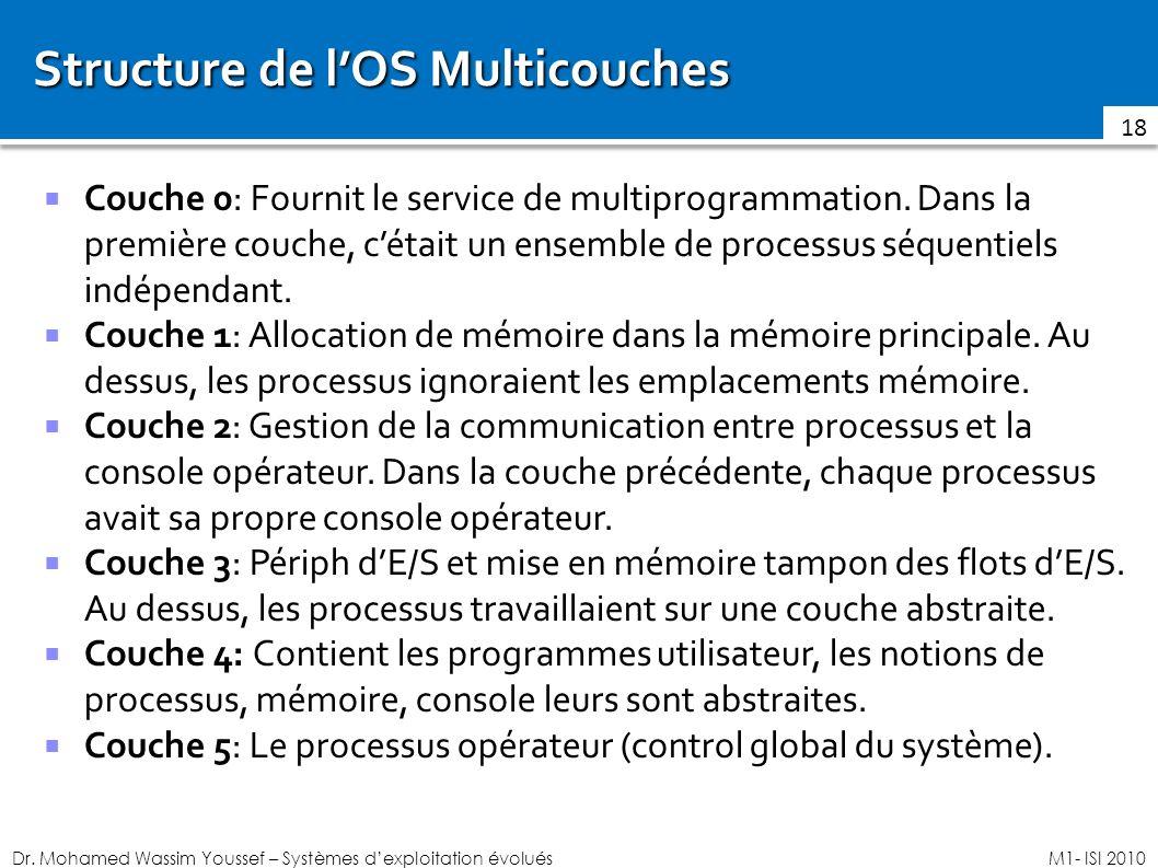 Dr. Mohamed Wassim Youssef – Systèmes dexploitation évoluésM1- ISI 2010 Structure de lOS Multicouches Couche 0: Fournit le service de multiprogrammati