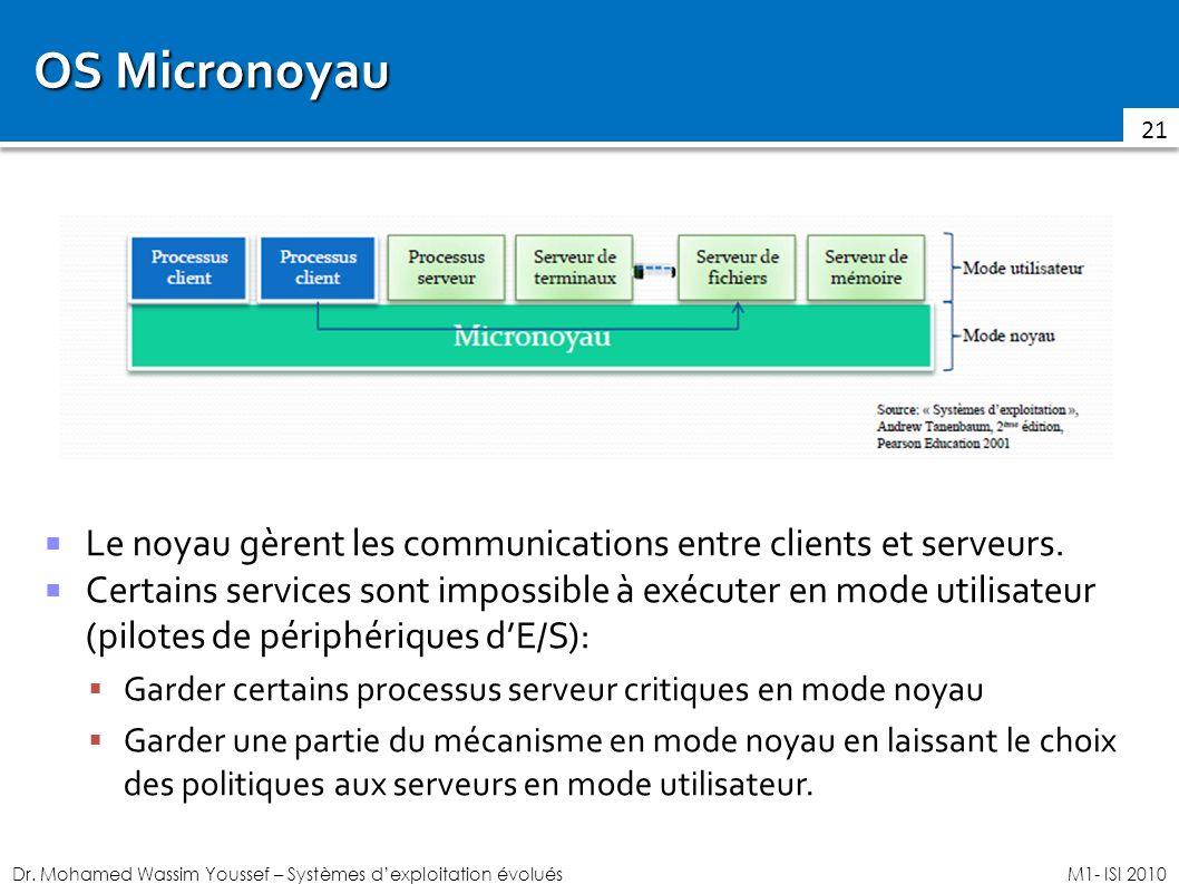 Dr. Mohamed Wassim Youssef – Systèmes dexploitation évoluésM1- ISI 2010 OS Micronoyau Le noyau gèrent les communications entre clients et serveurs. Ce