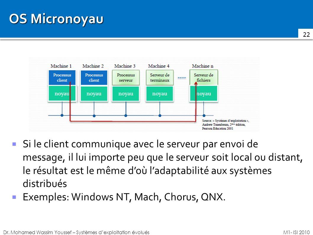 Dr. Mohamed Wassim Youssef – Systèmes dexploitation évoluésM1- ISI 2010 OS Micronoyau Si le client communique avec le serveur par envoi de message, il
