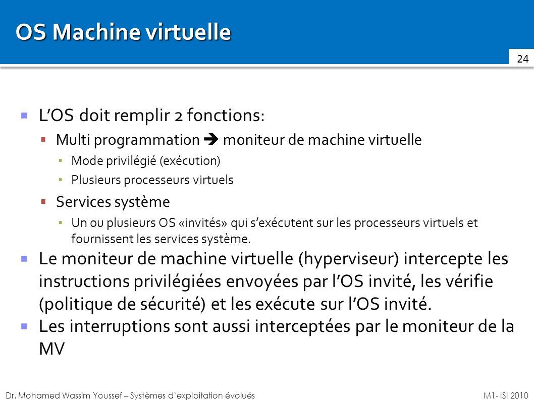 Dr. Mohamed Wassim Youssef – Systèmes dexploitation évoluésM1- ISI 2010 OS Machine virtuelle LOS doit remplir 2 fonctions: Multi programmation moniteu