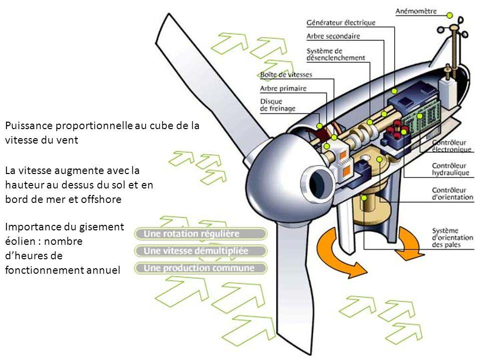 Puissance proportionnelle au cube de la vitesse du vent La vitesse augmente avec la hauteur au dessus du sol et en bord de mer et offshore Importance