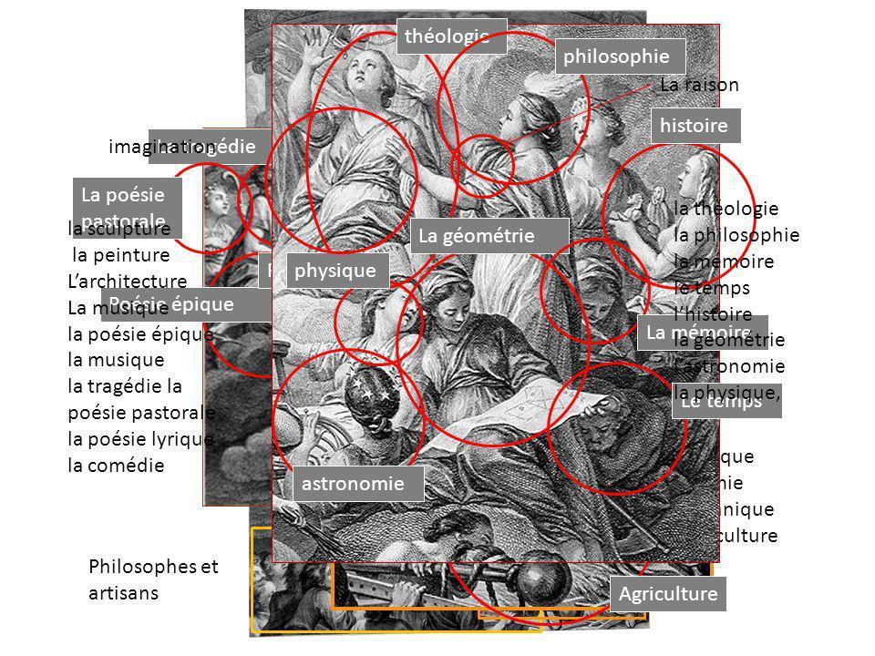 La vérité est au dessus de tout Philosophes et artisans optique Botanique Chimie Agriculture Optique Chimie Botanique agriculture sculpture peinture L