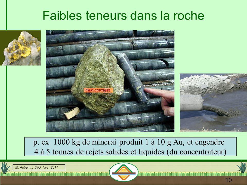 M.Aubertin, OIQ, Nov. 2011 10 Faibles teneurs dans la roche p.