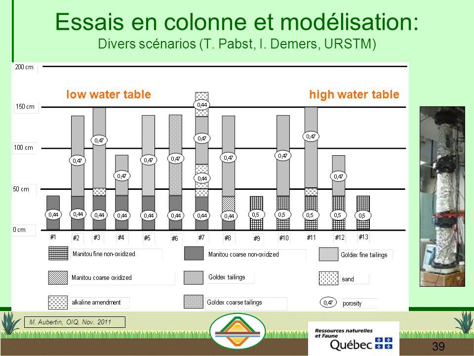 M.Aubertin, OIQ, Nov. 2011 39 Essais en colonne et modélisation: Divers scénarios (T.