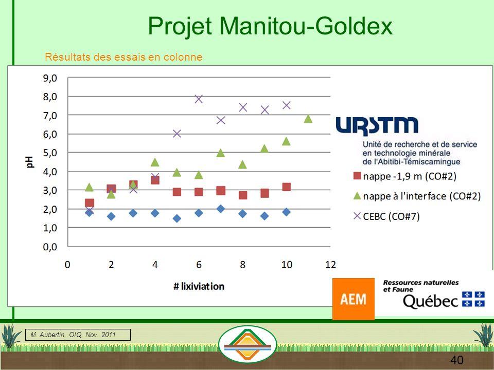 M. Aubertin, OIQ, Nov. 2011 40 Résultats des essais en colonne Projet Manitou-Goldex
