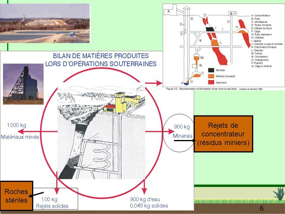M. Aubertin, OIQ, Nov. 2011 6 Rejets de concentrateur (résidus miniers) Roches stériles