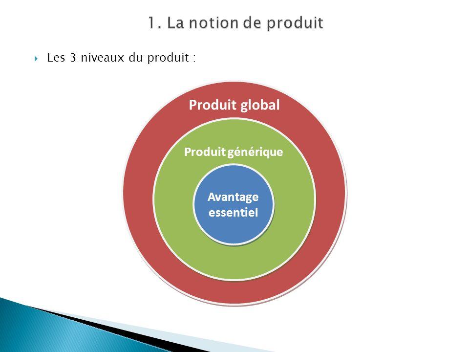 Les 3 niveaux du produit : Avantage essentiel Produit générique Produit global