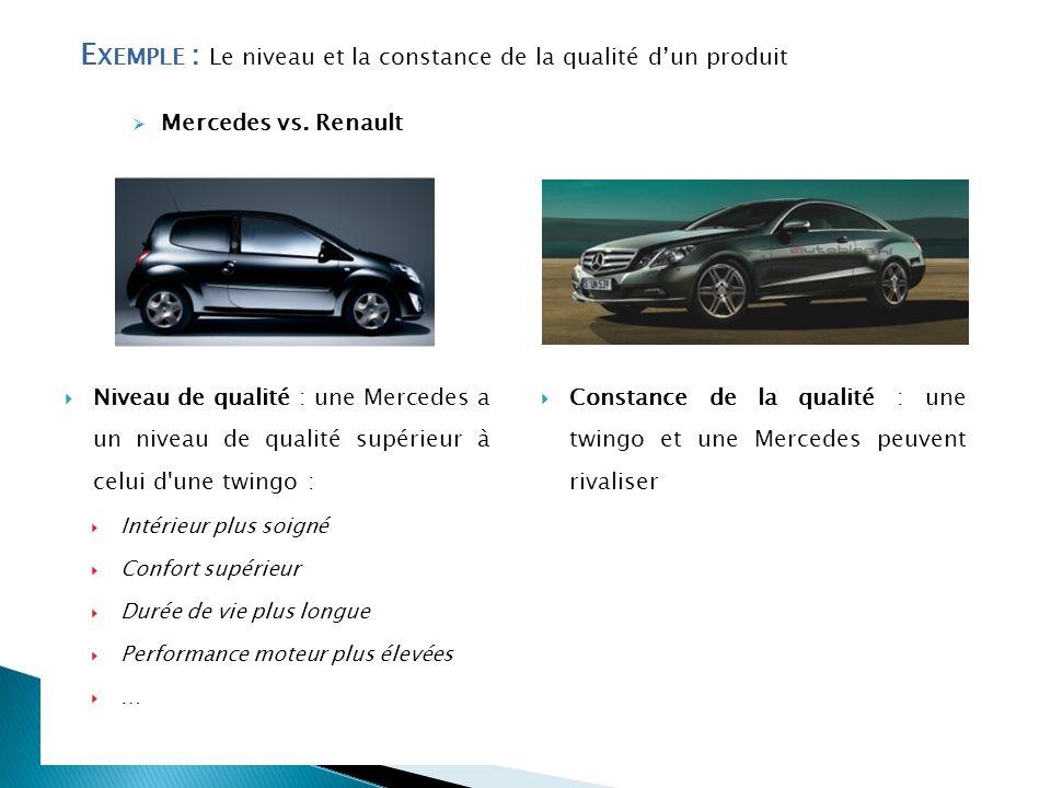 E XEMPLE : Le niveau et la constance de la qualité dun produit Mercedes vs. Renault Niveau de qualité : une Mercedes a un niveau de qualité supérieur