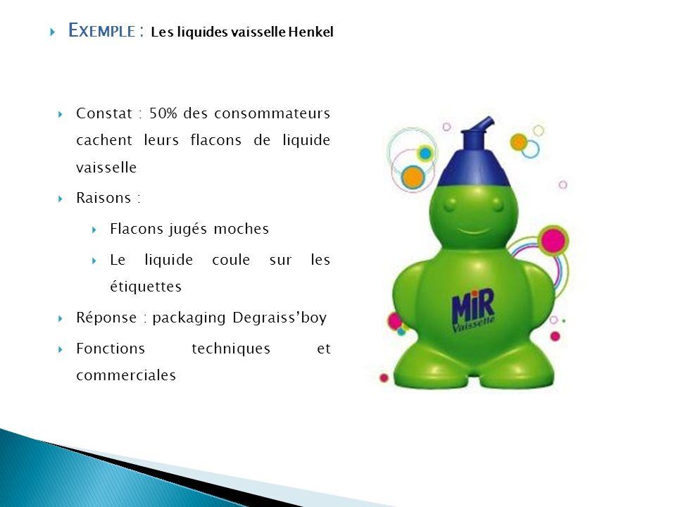 E XEMPLE : Les liquides vaisselle Henkel Constat : 50% des consommateurs cachent leurs flacons de liquide vaisselle Raisons : Flacons jugés moches Le