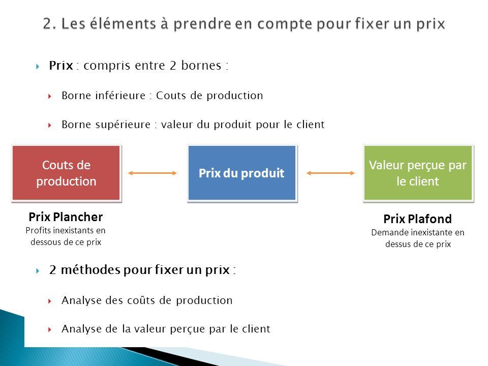 Prix : compris entre 2 bornes : Borne inférieure : Couts de production Borne supérieure : valeur du produit pour le client 2 méthodes pour fixer un pr