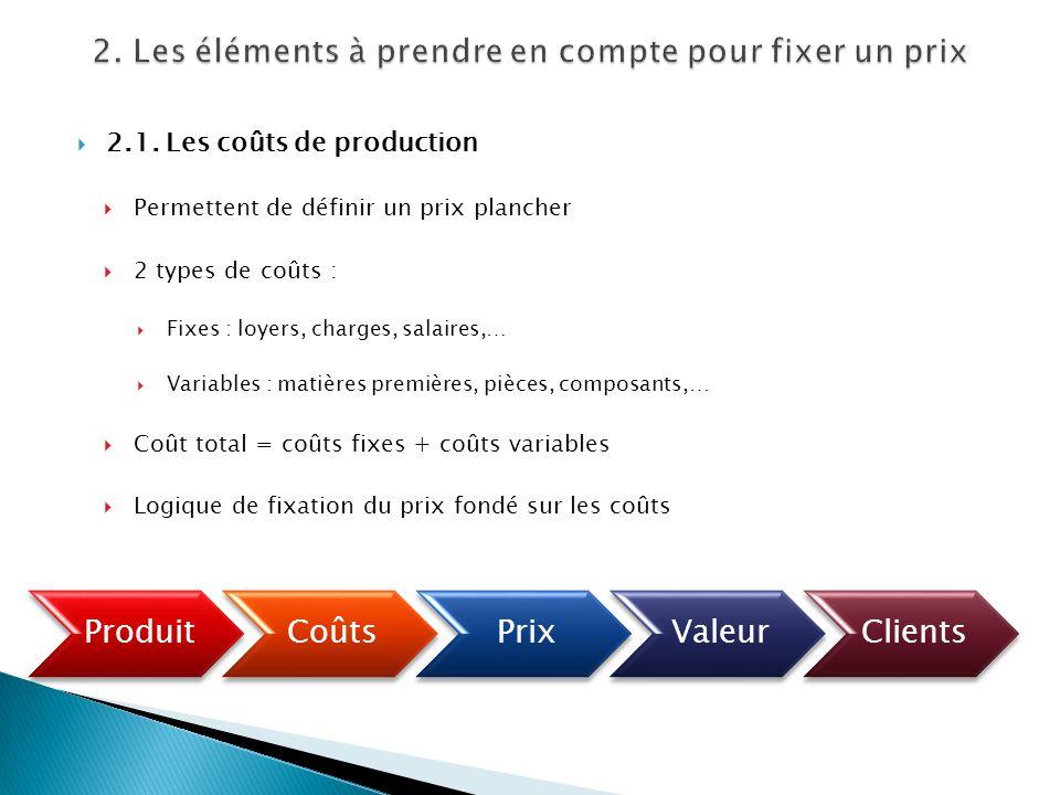 2.1. Les coûts de production Permettent de définir un prix plancher 2 types de coûts : Fixes : loyers, charges, salaires,… Variables : matières premiè