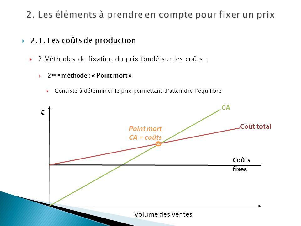 2.1. Les coûts de production 2 Méthodes de fixation du prix fondé sur les coûts : 2 ème méthode : « Point mort » Consiste à déterminer le prix permett