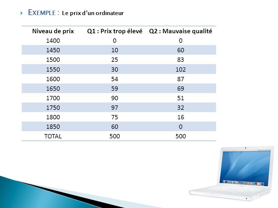 E XEMPLE : Le prix dun ordinateur Niveau de prixQ1 : Prix trop élevéQ2 : Mauvaise qualité 140000 14501060 15002583 155030102 16005487 16505969 1700905