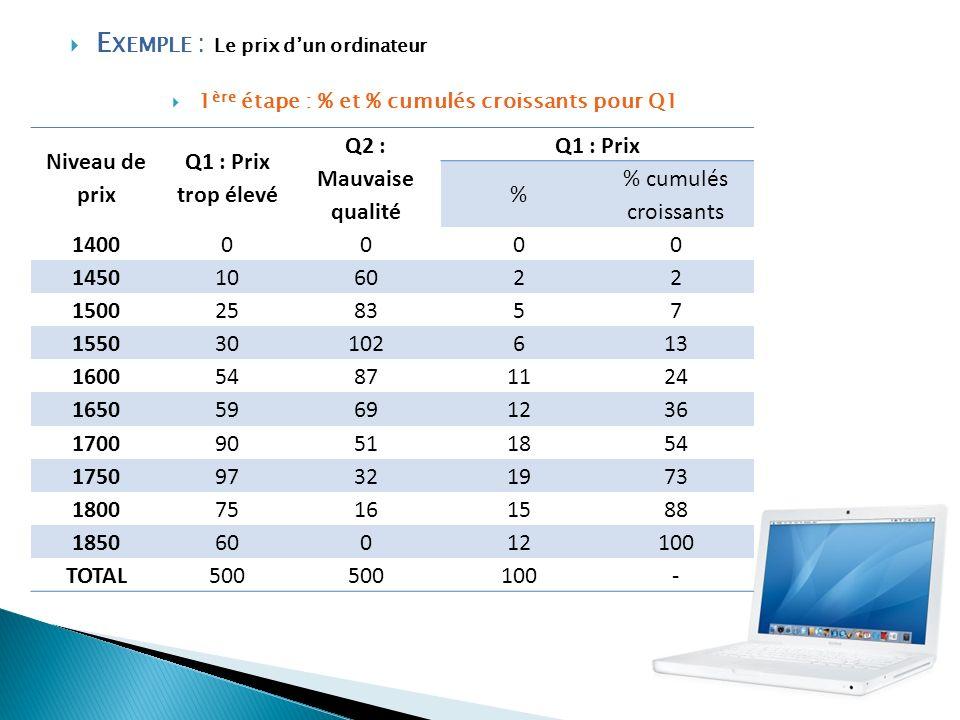E XEMPLE : Le prix dun ordinateur Niveau de prix Q1 : Prix trop élevé Q2 : Mauvaise qualité Q1 : Prix % % cumulés croissants 14000000 1450106022 15002