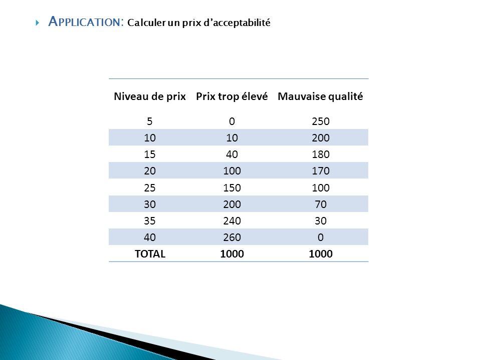 A PPLICATION : Calculer un prix dacceptabilité Niveau de prixPrix trop élevéMauvaise qualité 50250 10 200 1540180 20100170 25150100 3020070 3524030 40