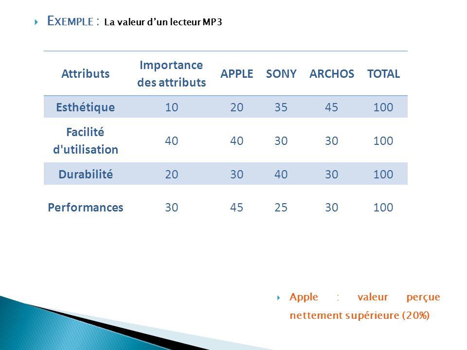 Attributs Importance des attributs APPLESONYARCHOSTOTAL Esthétique10203545100 Facilité d'utilisation 40 30 100 Durabilité20304030100 Performances30452