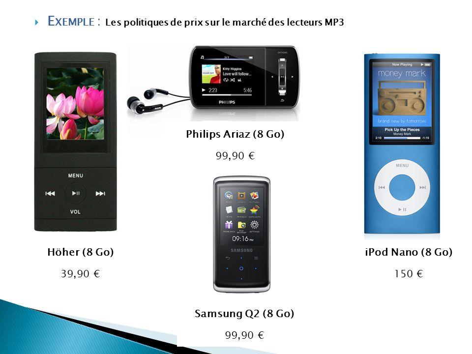 E XEMPLE : Les politiques de prix sur le marché des lecteurs MP3 Höher (8 Go) 39,90 iPod Nano (8 Go) 150 Philips Ariaz (8 Go) 99,90 Samsung Q2 (8 Go)