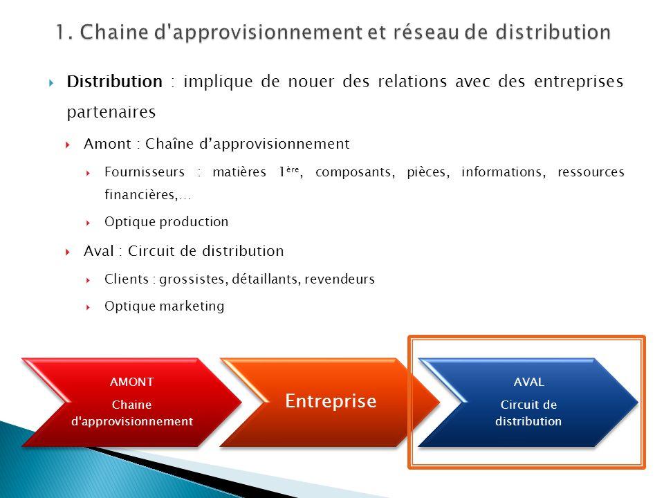 Distribution : implique de nouer des relations avec des entreprises partenaires Amont : Chaîne dapprovisionnement Fournisseurs : matières 1 ère, compo