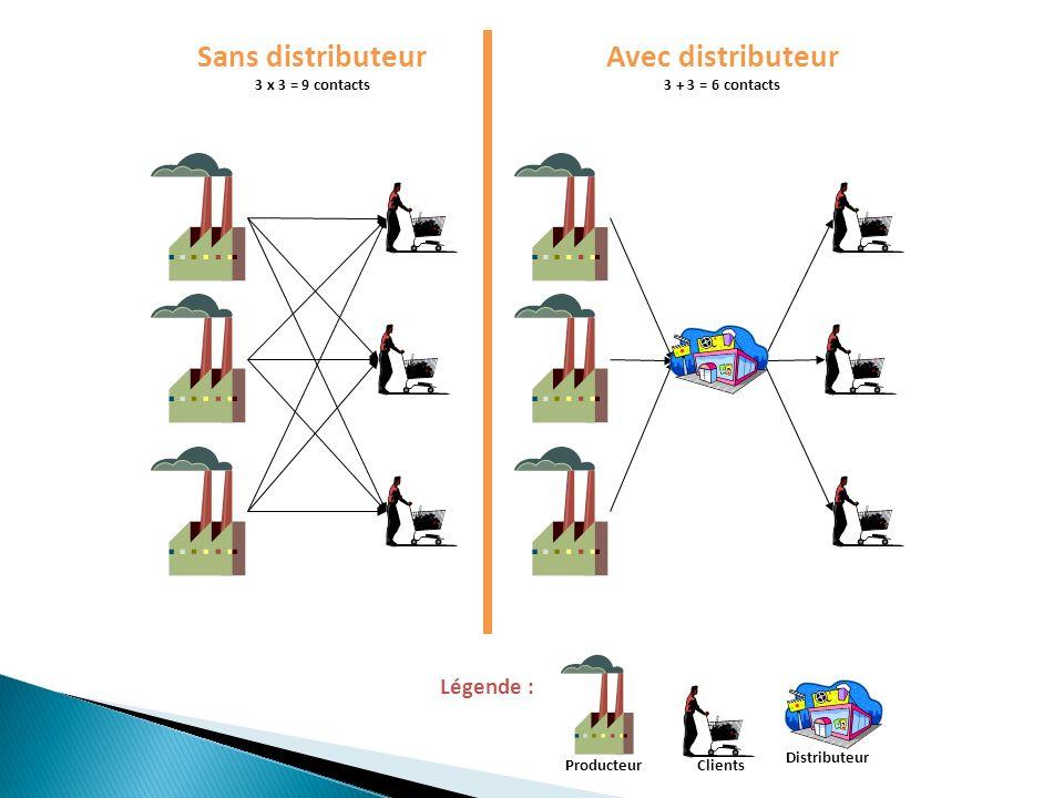 Distributeur Sans distributeur 3 x 3 = 9 contacts Avec distributeur 3 + 3 = 6 contacts ProducteurClients Légende :