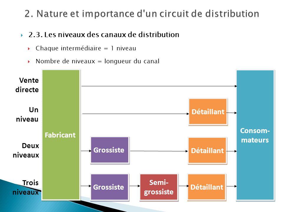 2.3. Les niveaux des canaux de distribution Chaque intermédiaire = 1 niveau Nombre de niveaux = longueur du canal Consom- mateurs Détaillant Grossiste