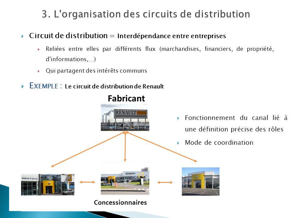 Circuit de distribution = Interdépendance entre entreprises Reliées entre elles par différents flux (marchandises, financiers, de propriété, d'informa
