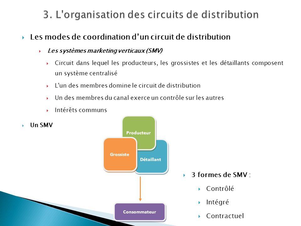 Les modes de coordination dun circuit de distribution Les systèmes marketing verticaux (SMV) Circuit dans lequel les producteurs, les grossistes et le