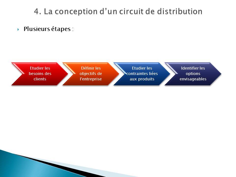 Plusieurs étapes : Etudier les besoins des clients Définir les objectifs de l'entreprise Etudier les contraintes liées aux produits Identifier les opt