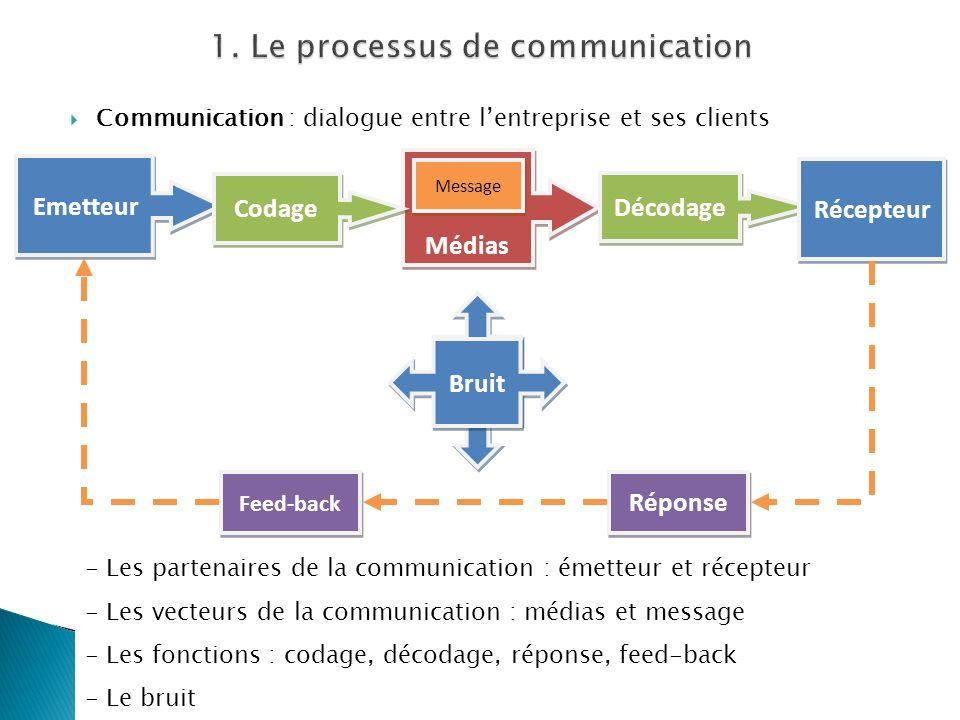 Communication : dialogue entre lentreprise et ses clients Emetteur Médias Codage Décodage Récepteur Message Réponse Feed-back Bruit - Les partenaires