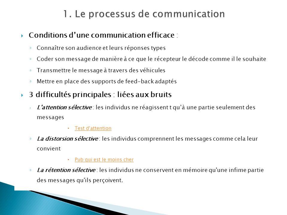 Conditions dune communication efficace : Connaître son audience et leurs réponses types Coder son message de manière à ce que le récepteur le décode c