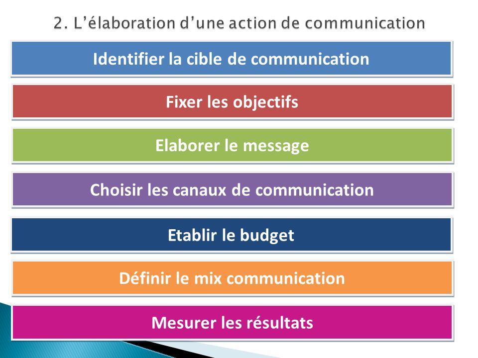 Identifier la cible de communication Fixer les objectifs Elaborer le message Choisir les canaux de communication Etablir le budget Définir le mix comm