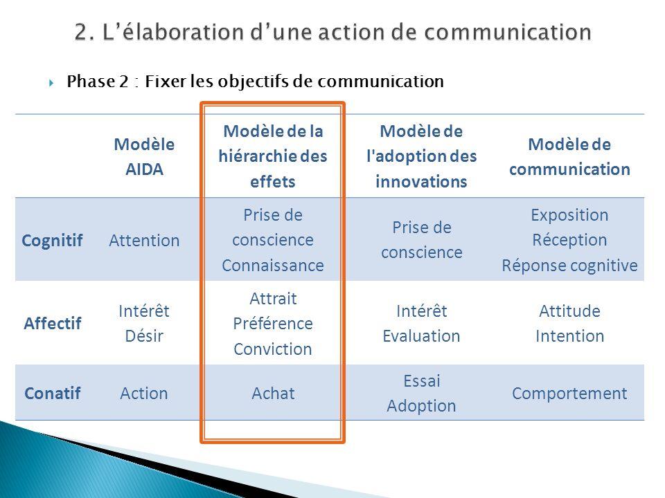 Phase 2 : Fixer les objectifs de communication Modèle AIDA Modèle de la hiérarchie des effets Modèle de l'adoption des innovations Modèle de communica