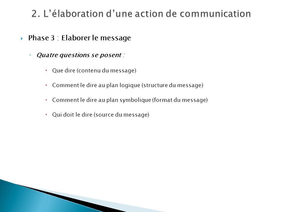 Phase 3 : Elaborer le message Quatre questions se posent : Que dire (contenu du message) Comment le dire au plan logique (structure du message) Commen