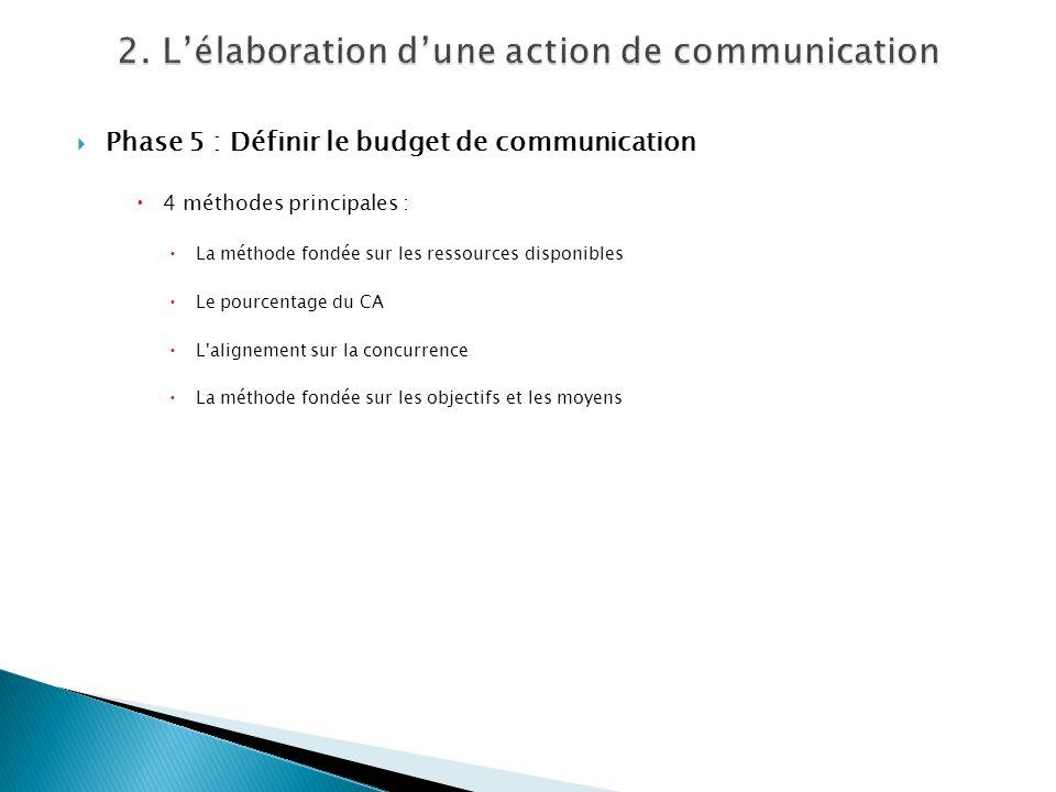 Phase 5 : Définir le budget de communication 4 méthodes principales : La méthode fondée sur les ressources disponibles Le pourcentage du CA L'aligneme