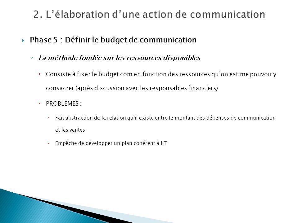 Phase 5 : Définir le budget de communication La méthode fondée sur les ressources disponibles Consiste à fixer le budget com en fonction des ressource
